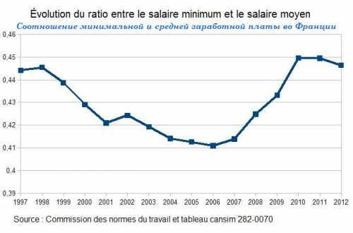 средняя зарплата в сочи в 2019 году людей различных профессий